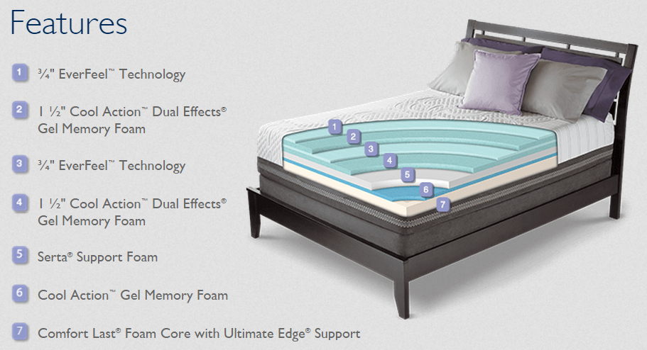 Serta Mattresses iComfort Comfort Layers Diagram